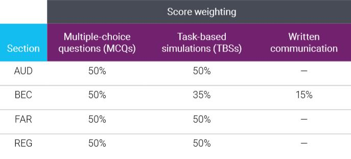 AICPA考试题型